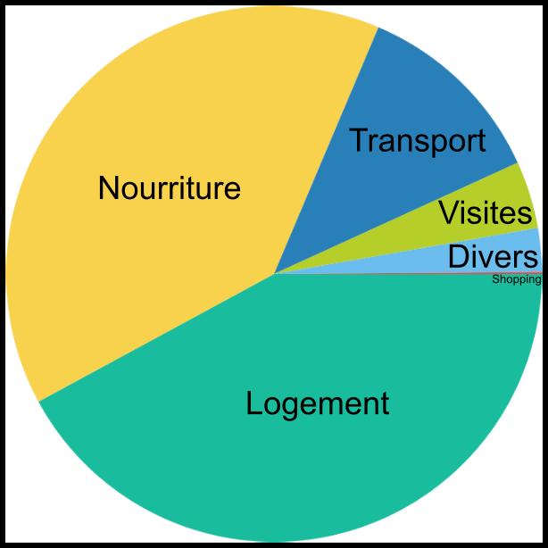 Diagramme budget Equateur